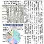 福島大学,前期試験,センター試験,合格発表