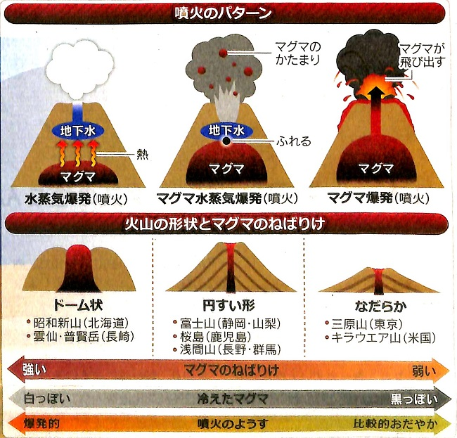 口永良部島,新岳,マグマ噴火,火山,地震